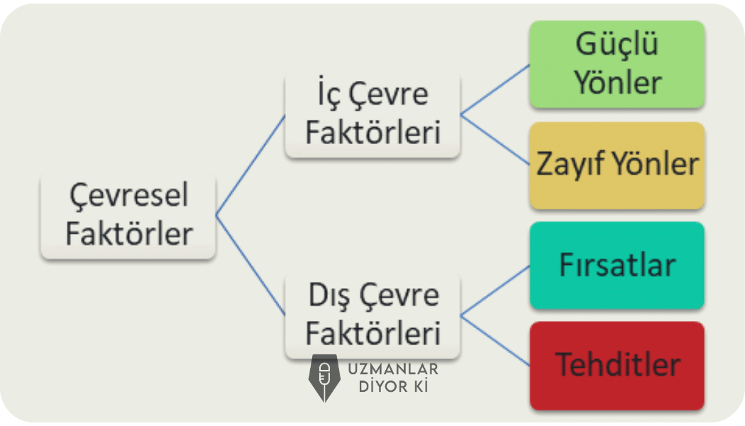 swot-analizini-olusturan-unsurlar